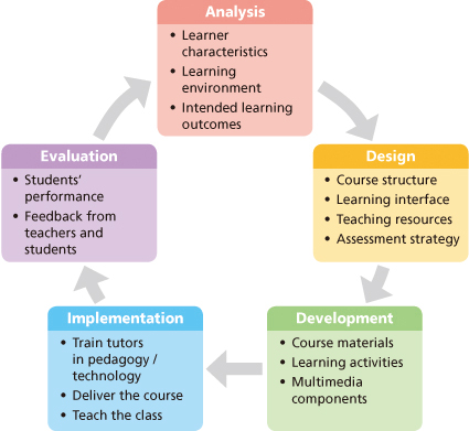 The Open University Of Hong Kong Instructional Design Model