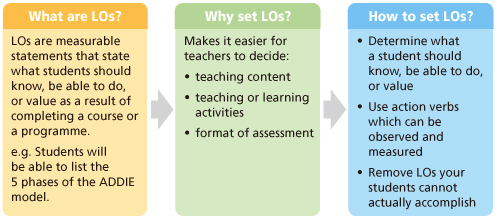 Designing learning outcomes