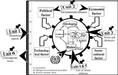unitary theory of industrial relation 127 industrial relations and emerging socio-economic scenario 13 summary   under unitary approach, ir is grounded in mutual cooperation, individual   the theories on pluralism were evolved in the mid-sixties and early seventies.
