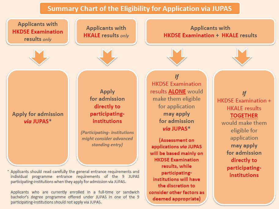 Eligibility Summary Chart (Source: www.JUPAS.edu.hk)